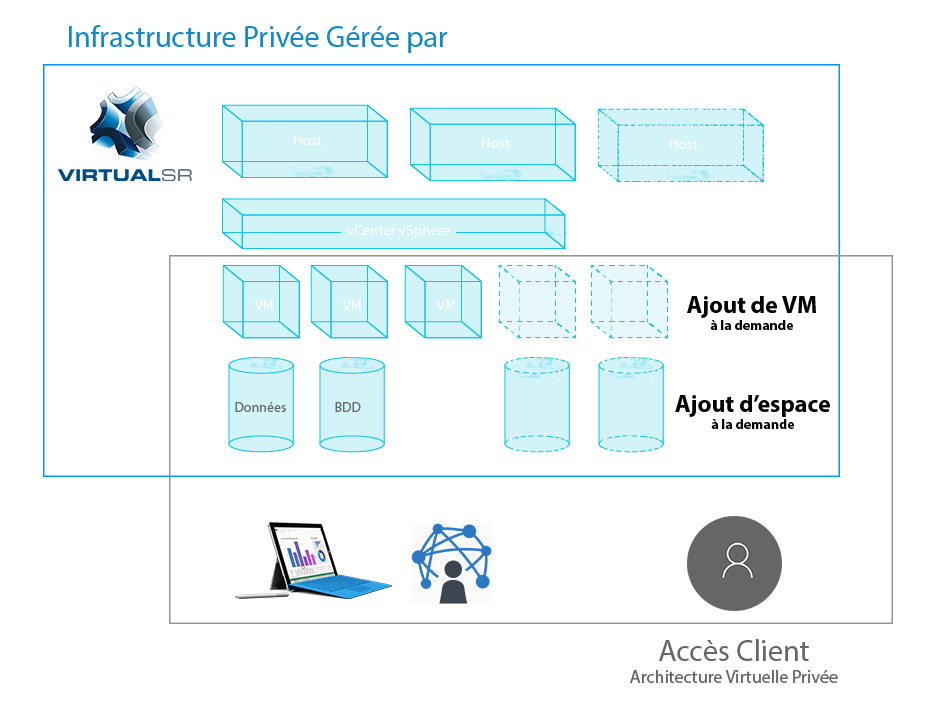 infrastructure-virtuelle-privee